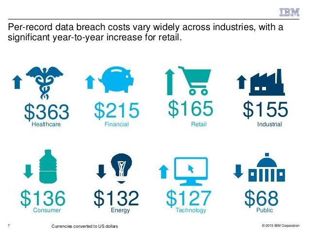 Cost-of-data-breach-per-record