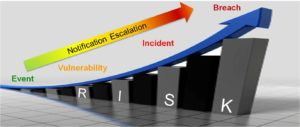 Breaking Down The Critical Security Controls: CSC 19 – Incident Response